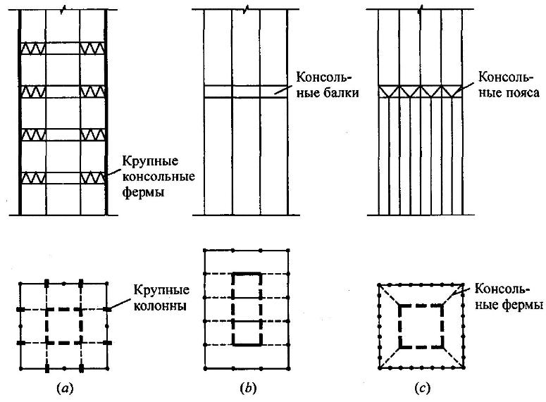 Несимметричные конструктивные