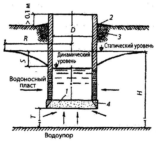 Схема шахтного колодца с